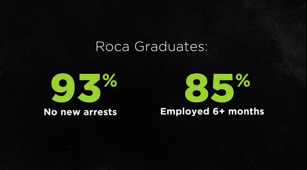 Nonprofit Fundraising Video: Roca Screen Capture